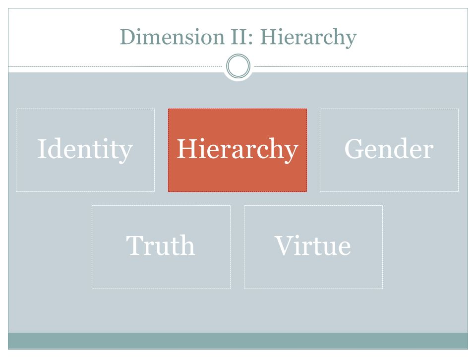 Dimension II: Hierarchy IdentityHierarchyGender TruthVirtue
