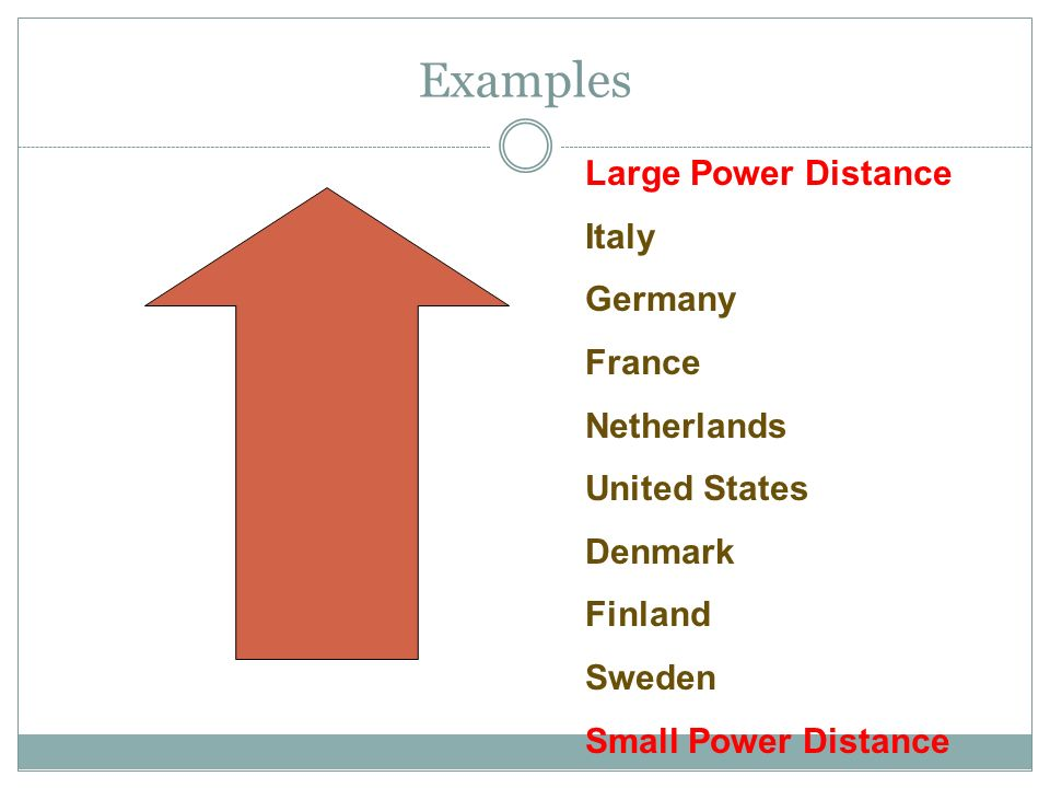Examples Large Power Distance Italy Germany France Netherlands United States Denmark Finland Sweden Small Power Distance