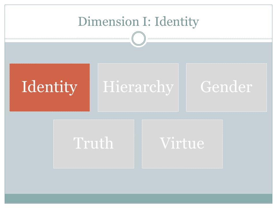 Dimension I: Identity IdentityHierarchyGender TruthVirtue