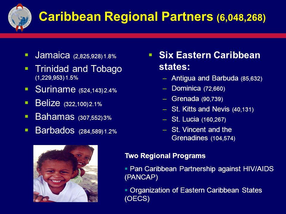 Caribbean Regional Partners (6,048,268)  Jamaica (2,825,928) 1.8%  Trinidad and Tobago (1,229,953) 1.5%  Suriname (524,143) 2.4%  Belize (322,100) 2.1%  Bahamas (307,552) 3%  Barbados (284,589) 1.2%  Six Eastern Caribbean states: –Antigua and Barbuda (85,632) –Dominica (72,660) –Grenada (90,739) –St.
