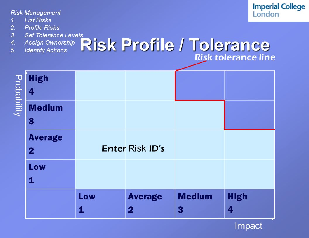 risk profile Risk assessment understanding your company's risk profile are you aware of the kind of events that could threaten your business objectives do you have.