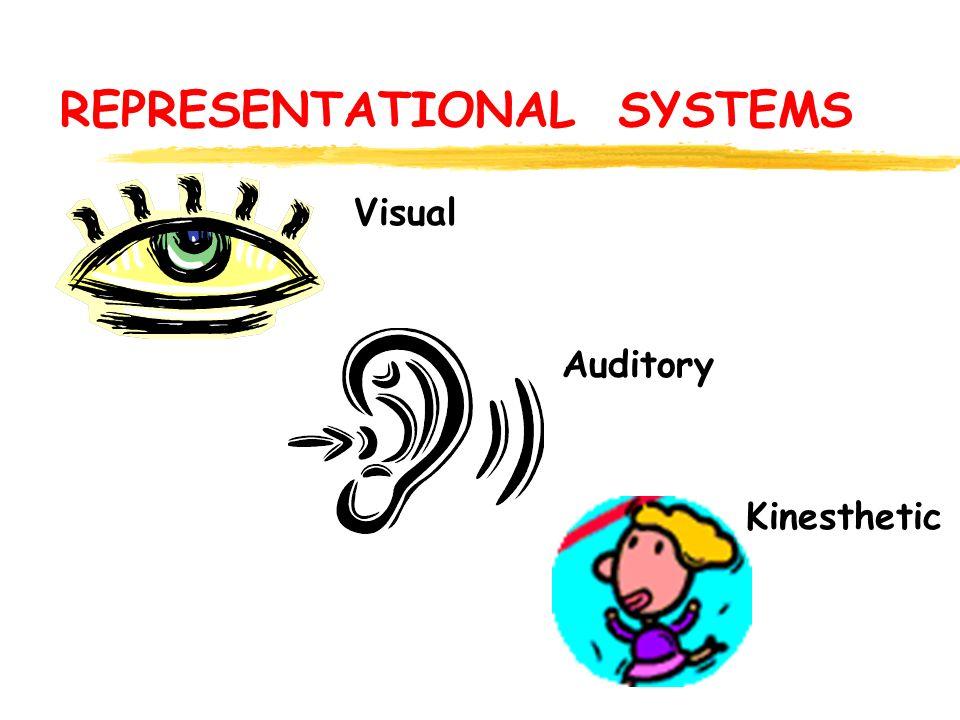 REPRESENTATIONAL SYSTEMS Visual Auditory Kinesthetic