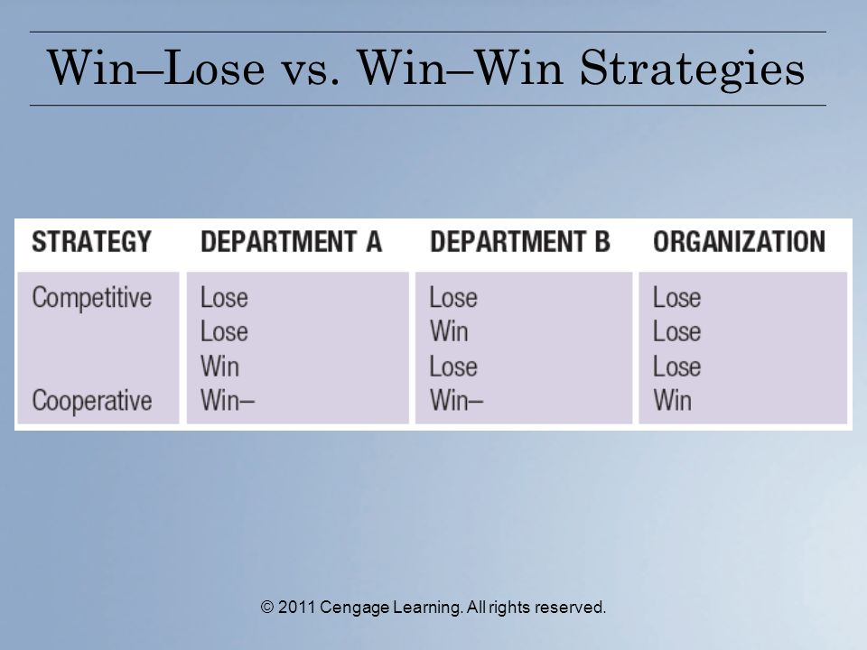 © 2011 Cengage Learning. All rights reserved. Win–Lose vs. Win–Win Strategies
