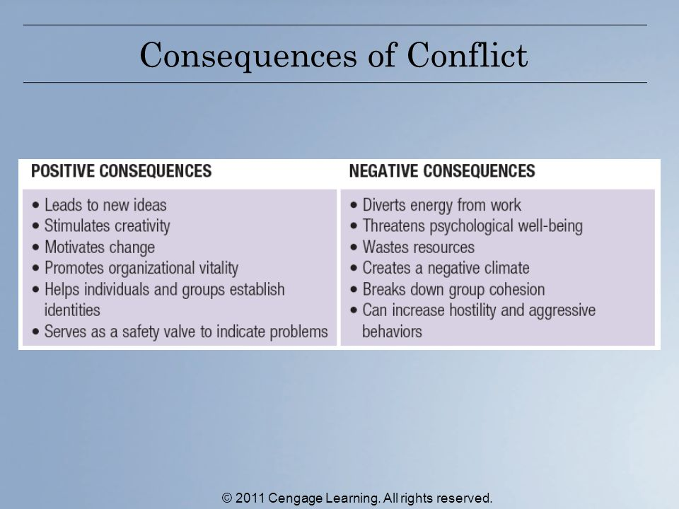 Consequences of Conflict © 2011 Cengage Learning. All rights reserved.
