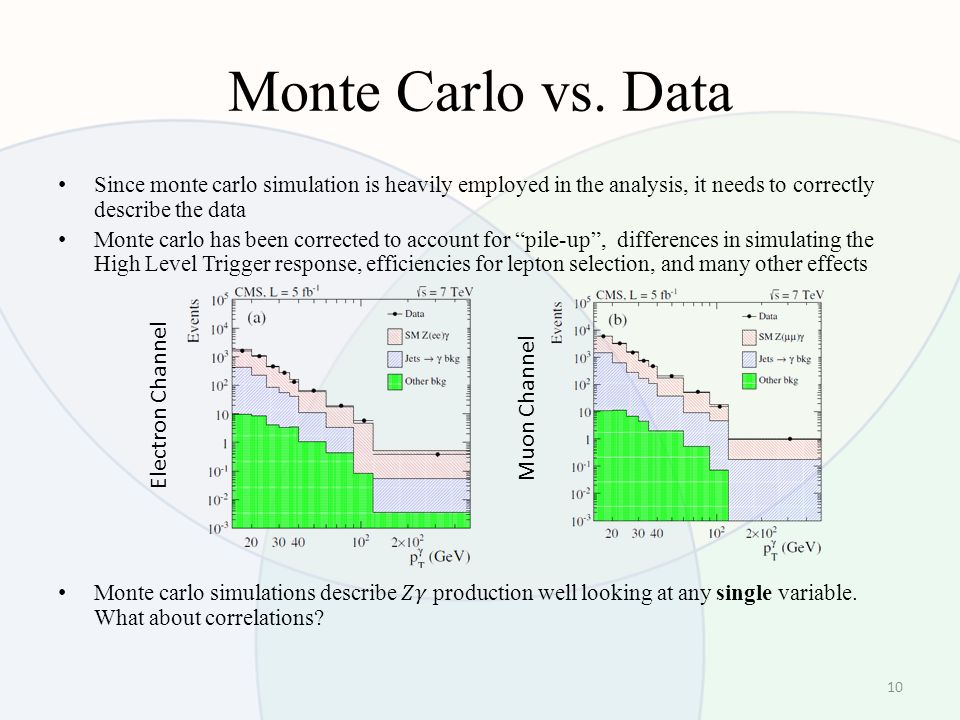 Monte Carlo vs. Data 10 Electron Channel Muon Channel