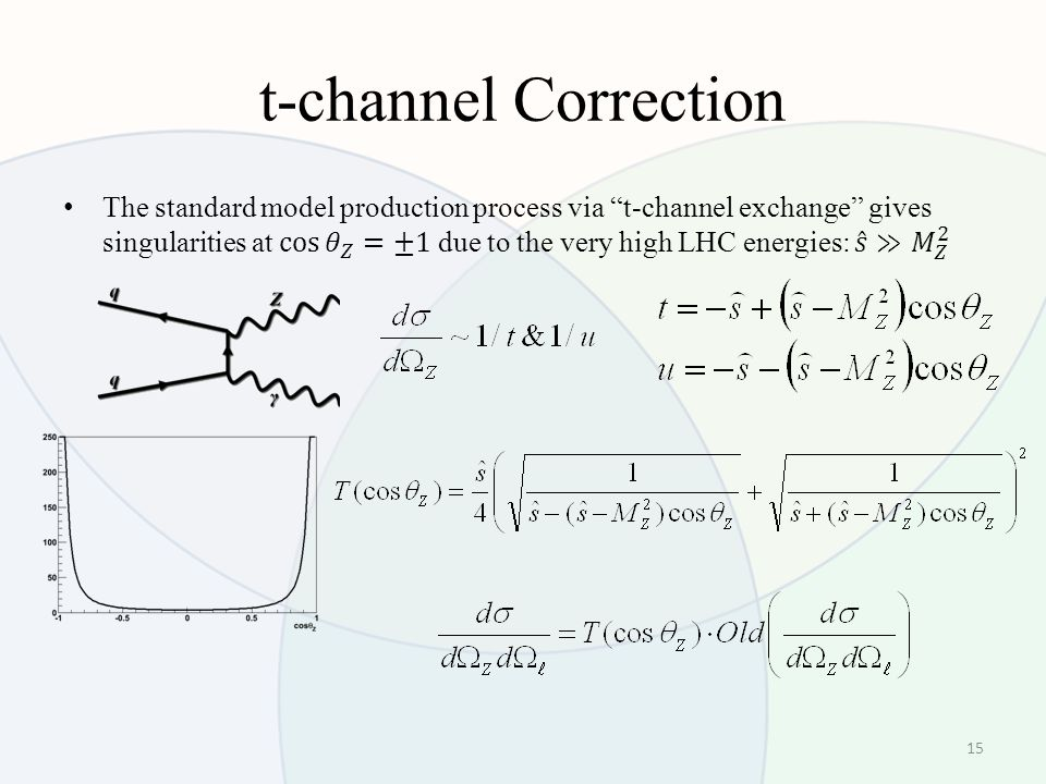 t-channel Correction 15
