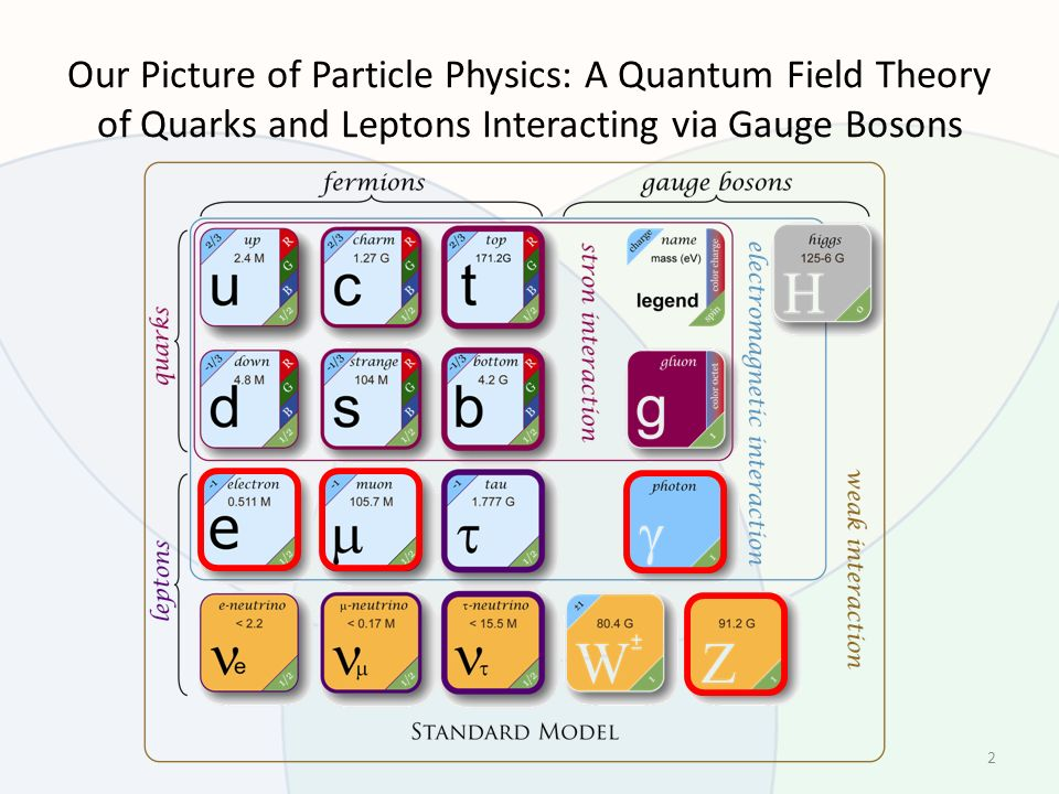 Our Picture of Particle Physics: A Quantum Field Theory of Quarks and Leptons Interacting via Gauge Bosons 2