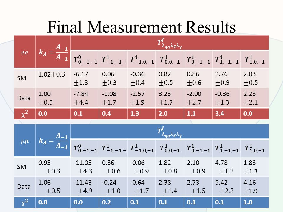 Final Measurement Results 20 SM Data SM Data