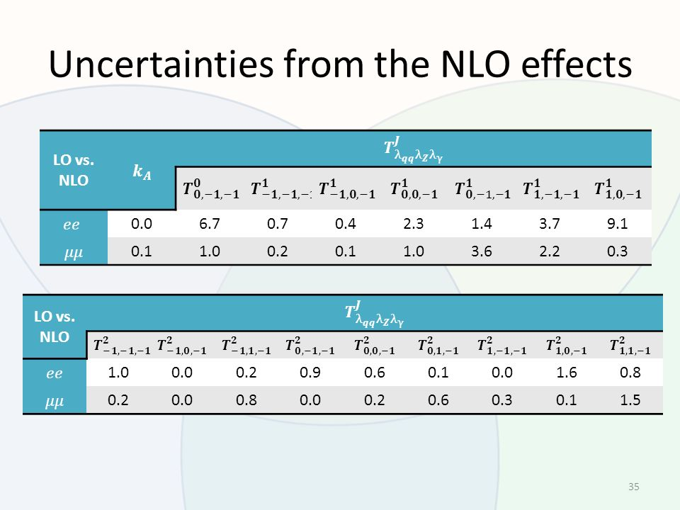 Uncertainties from the NLO effects 35 LO vs.