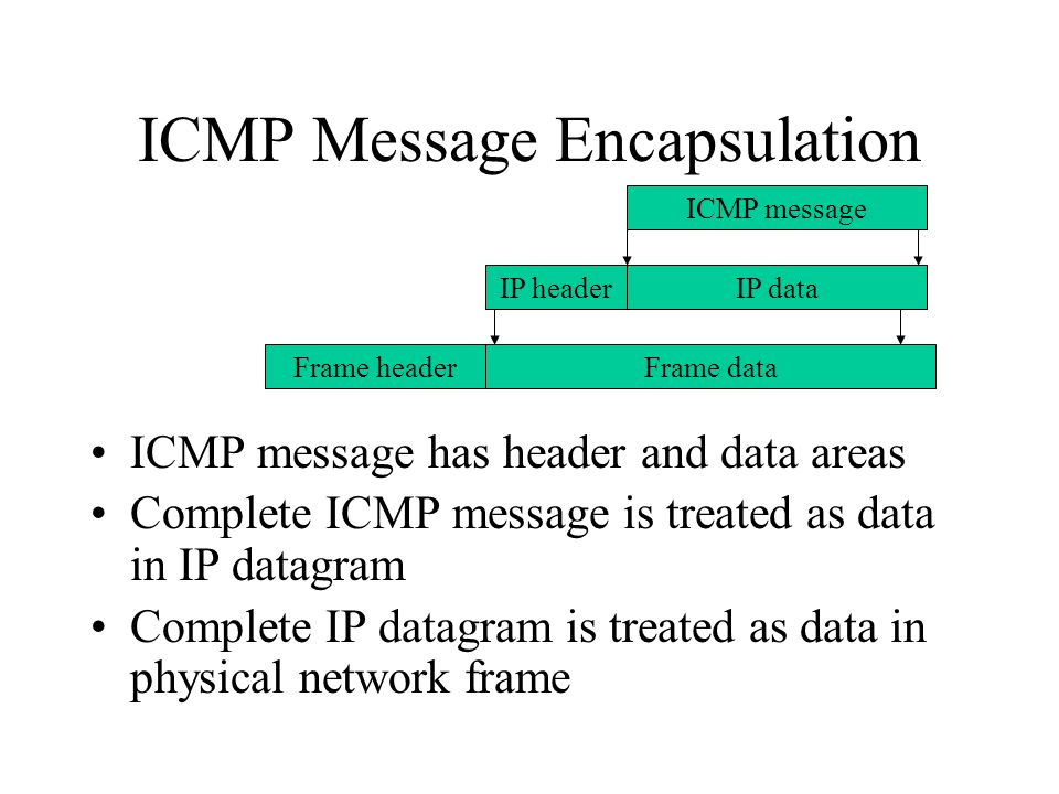 ICMP Message Encapsulation ICMP message has header and data areas Complete ICMP message is treated as data in IP datagram Complete IP datagram is treated as data in physical network frame ICMP message IP dataIP header Frame dataFrame header