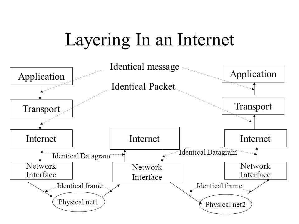 Layering In an Internet Application Transport Internet Network Interface Network Interface Application Internet Transport Physical net1 Identical message Identical Packet Identical Datagram Identical frame Identical Datagram Physical net2 Network Interface Internet Identical frame