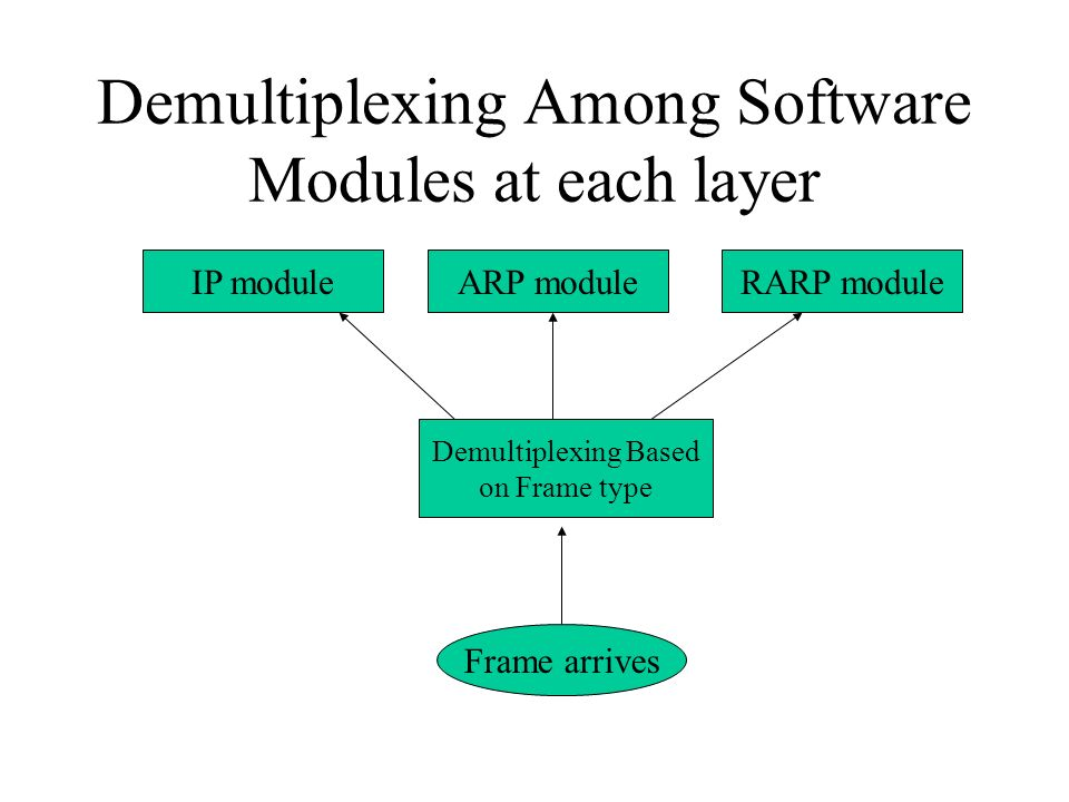 Demultiplexing Among Software Modules at each layer IP moduleARP moduleRARP module Demultiplexing Based on Frame type Frame arrives