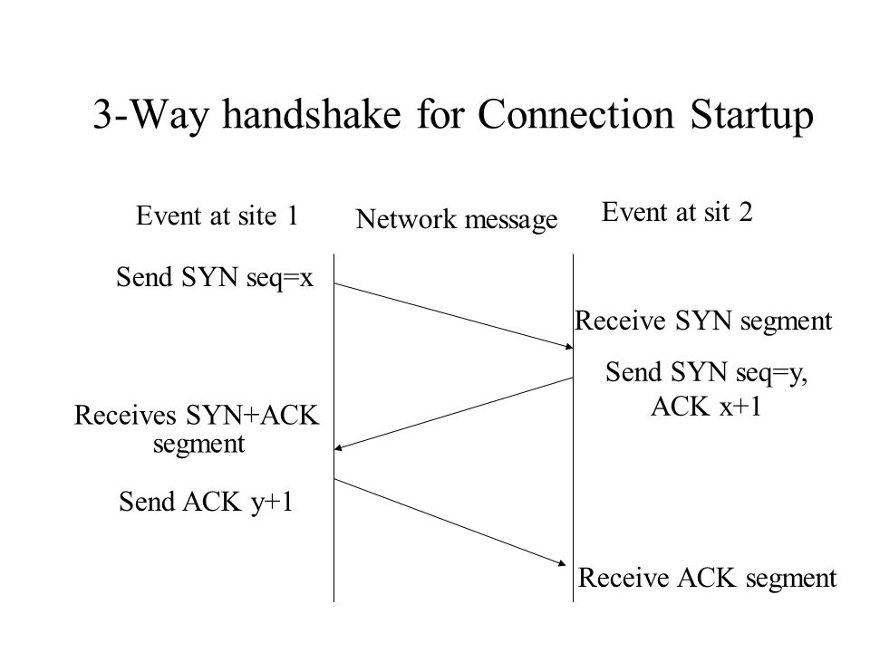 3-Way handshake for Connection Startup Event at site 1 Network message Event at sit 2 Send SYN seq=x Receive SYN segment Send SYN seq=y, ACK x+1 Receives SYN+ACK segment Send ACK y+1 Receive ACK segment