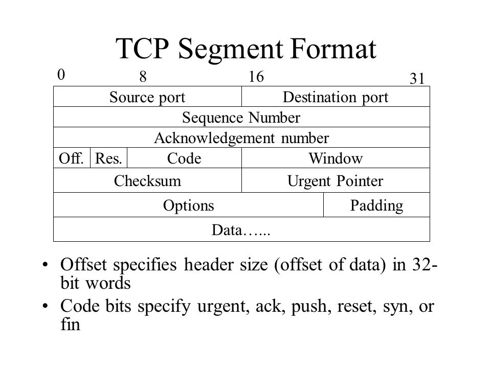 TCP Segment Format Offset specifies header size (offset of data) in 32- bit words Code bits specify urgent, ack, push, reset, syn, or fin Source port Destination port Sequence Number Acknowledgement number Off.Res.CodeWindow ChecksumUrgent Pointer Options Data…...
