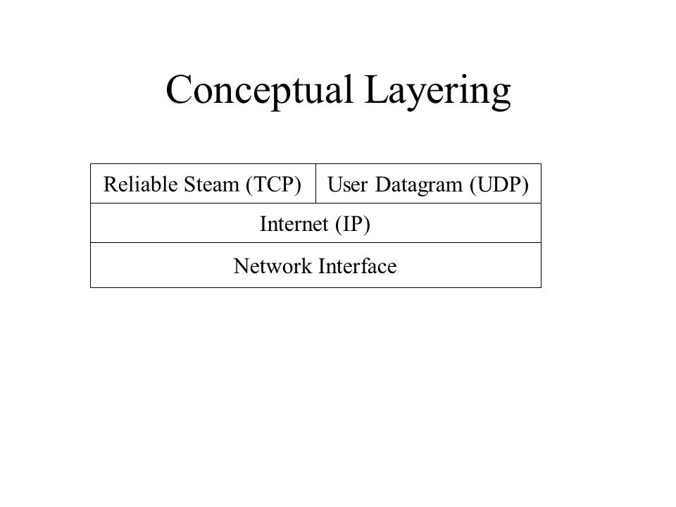 Conceptual Layering Reliable Steam (TCP) User Datagram (UDP) Internet (IP) Network Interface