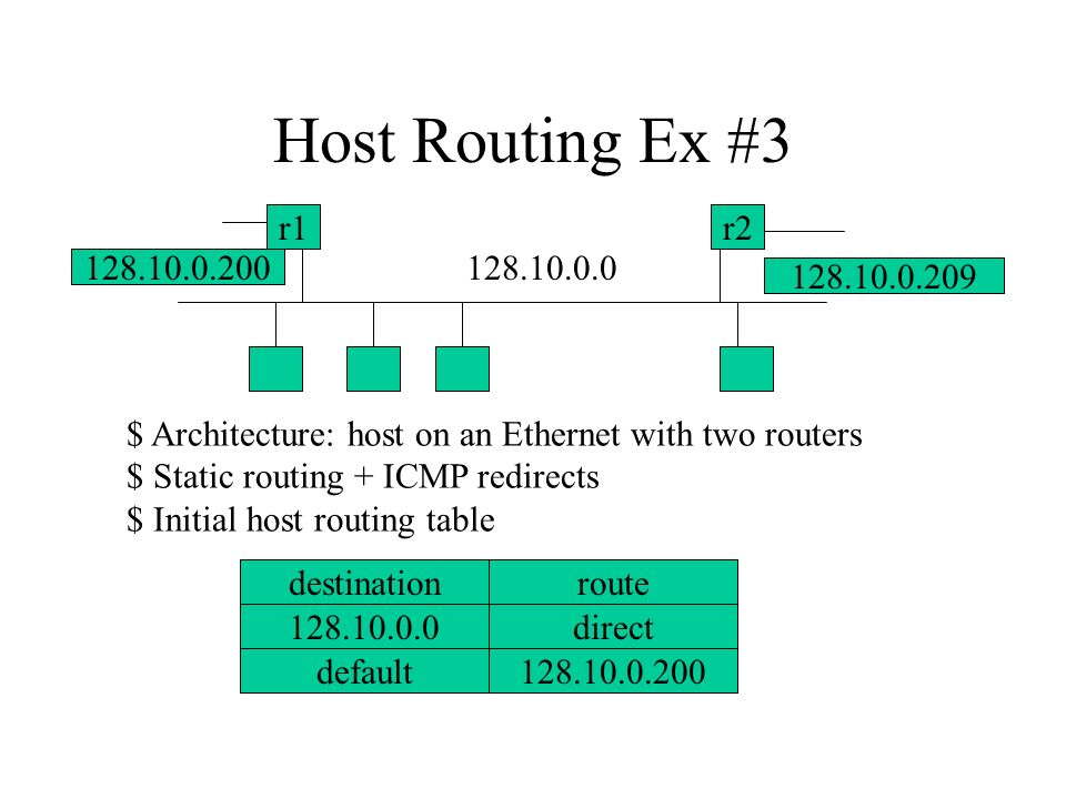 Host Routing Ex #3 128.10.0.0 r1r2 128.10.0.200 128.10.0.209 $ Architecture: host on an Ethernet with two routers $ Static routing + ICMP redirects $ Initial host routing table destination 128.10.0.0 default128.10.0.200 direct route