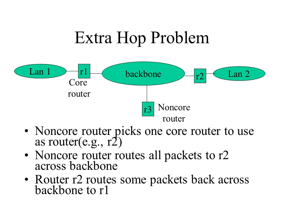 Extra Hop Problem Noncore router picks one core router to use as router(e.g., r2) Noncore router routes all packets to r2 across backbone Router r2 routes some packets back across backbone to r1 Lan 1 backbone Lan 2 r3 r1 r2 Core router Noncore router