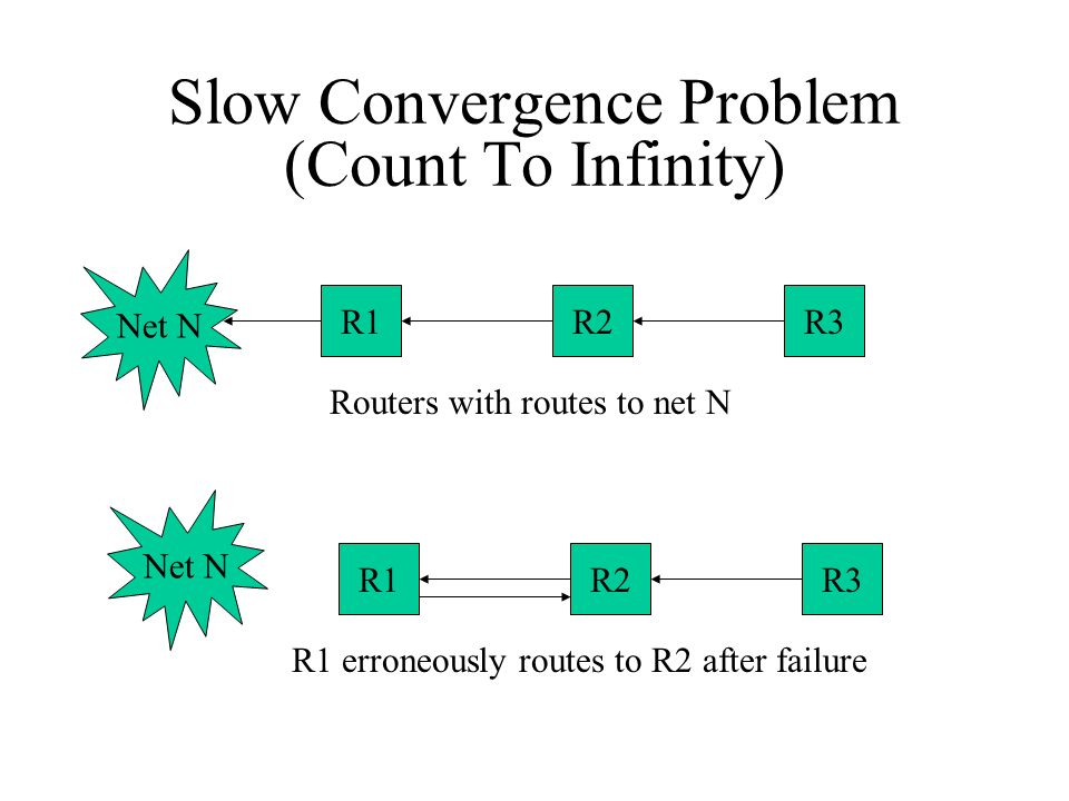 Slow Convergence Problem (Count To Infinity) Net N R1R2R3 Routers with routes to net N Net N R1R2R3 R1 erroneously routes to R2 after failure