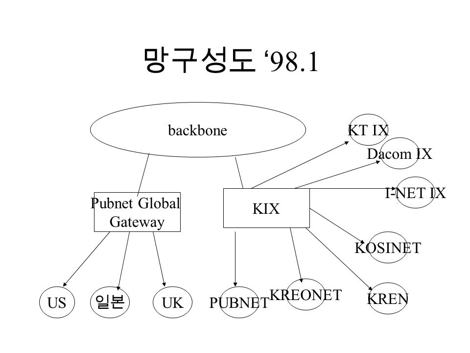 망구성도 '98.1 backbone KIX Pubnet Global Gateway KT IX Dacom IX KOSINET KREN KREONET PUBNET I-NET IX US 일본 UK