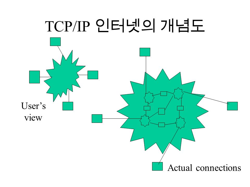 TCP/IP 인터넷의 개념도 User's view Actual connections