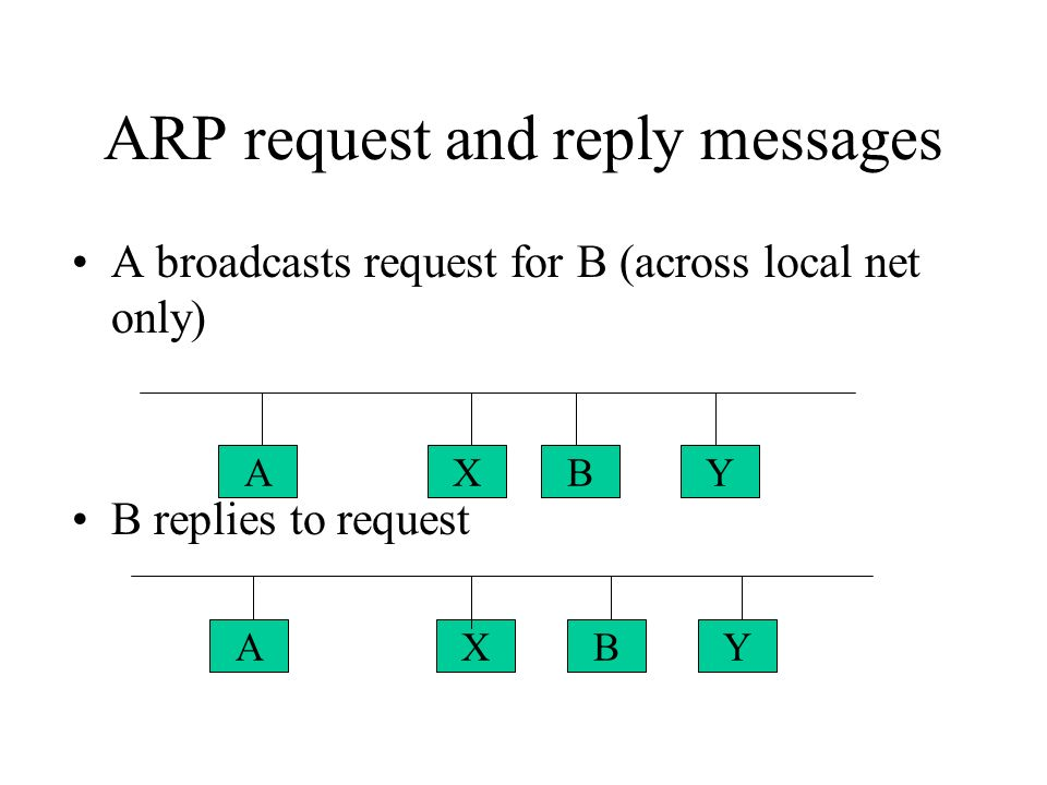 ARP request and reply messages A broadcasts request for B (across local net only) B replies to request AXBY YBXA