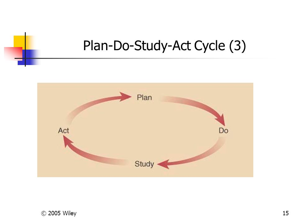 © 2005 Wiley15 Plan-Do-Study-Act Cycle (3)
