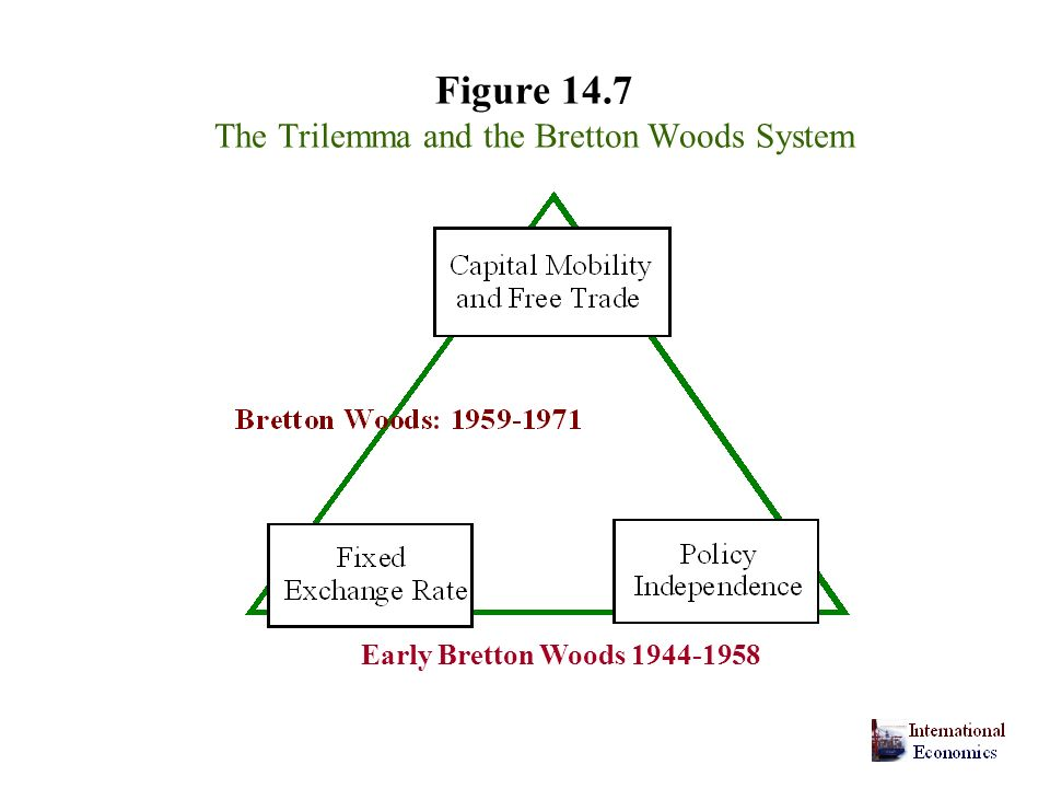 The evolution of the international financial system experience is 23 figure 147 the trilemma and the bretton woods system early bretton woods 1944 1958 platinumwayz