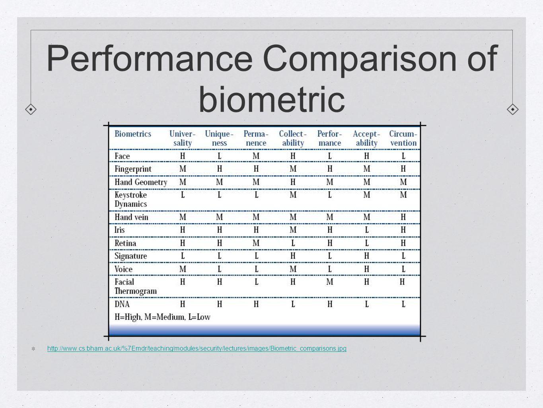 Performance Comparison of biometric http://www.cs.bham.ac.uk/%7Emdr/teaching/modules/security/lectures/images/Biometric_comparisons.jpg
