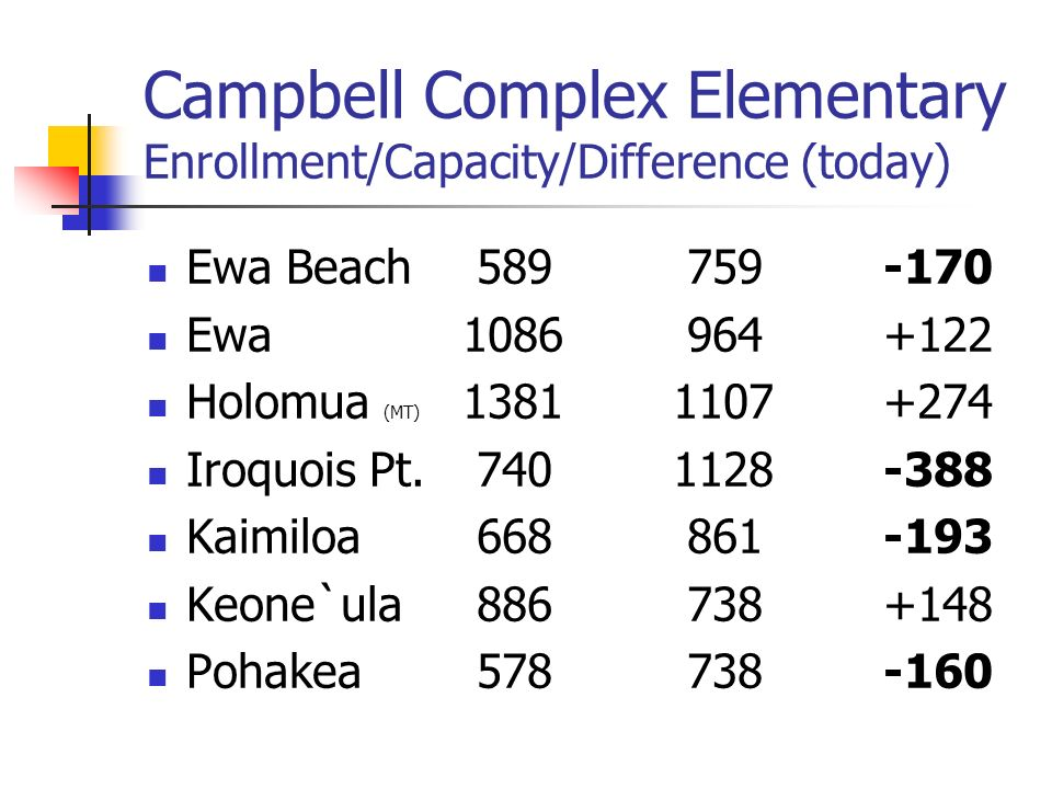 Campbell Complex Elementary Enrollment/Capacity/Difference (today) Ewa Beach Ewa Holomua (MT) Iroquois Pt.