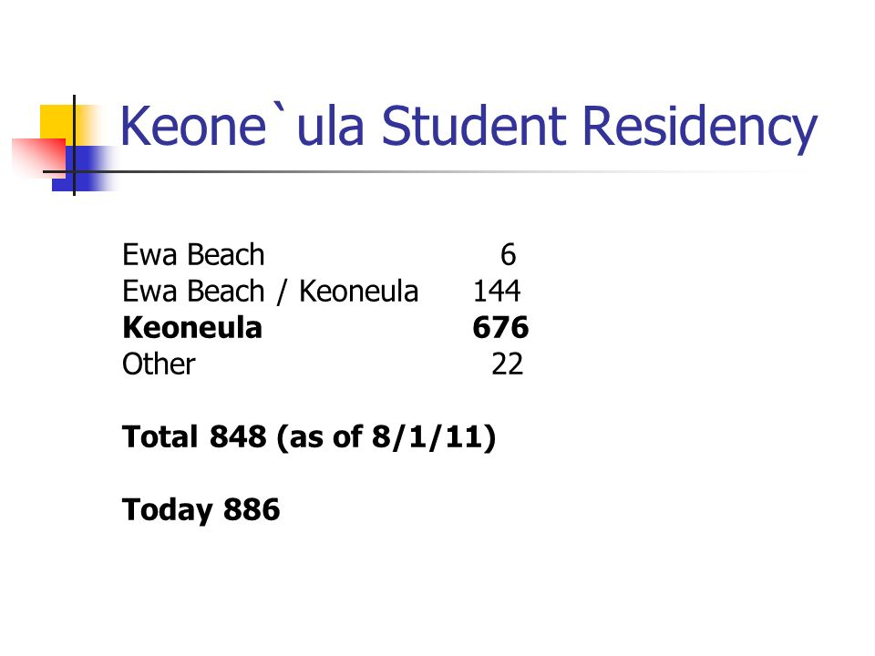 Keone`ula Student Residency Ewa Beach 6 Ewa Beach / Keoneula144 Keoneula676 Other 22 Total848 (as of 8/1/11) Today 886