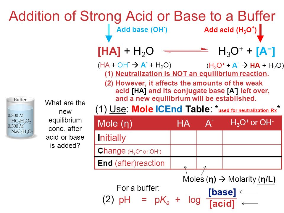 Acids and Bases Addition of Strong Acid or Base to a Buffer (1)Neutralization is NOT an equilibrium reaction.
