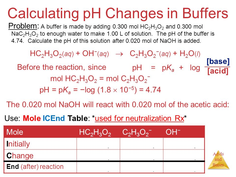Acids and Bases Calculating pH Changes in Buffers A buffer is made by adding mol HC 2 H 3 O 2 and mol NaC 2 H 3 O 2 to enough water to make 1.00 L of solution.