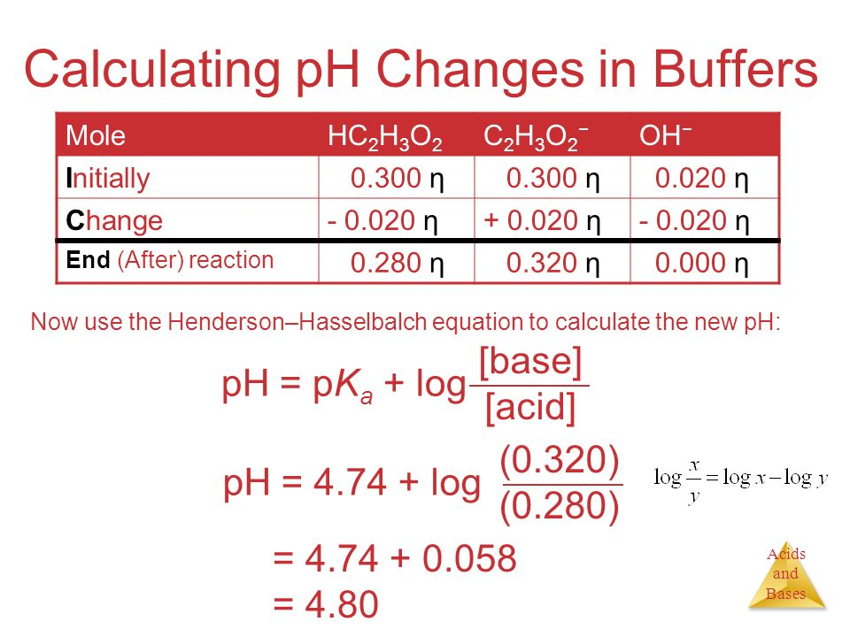 Acids and Bases Calculating pH Changes in Buffers Now use the Henderson–Hasselbalch equation to calculate the new pH: pH = log (0.320) (0.280) pH = pH = 4.80 pH = pK a + log [base] [acid] MoleHC 2 H 3 O 2 C2H3O2−C2H3O2− OH − Initially η η Change η η η End (After) reaction η η η
