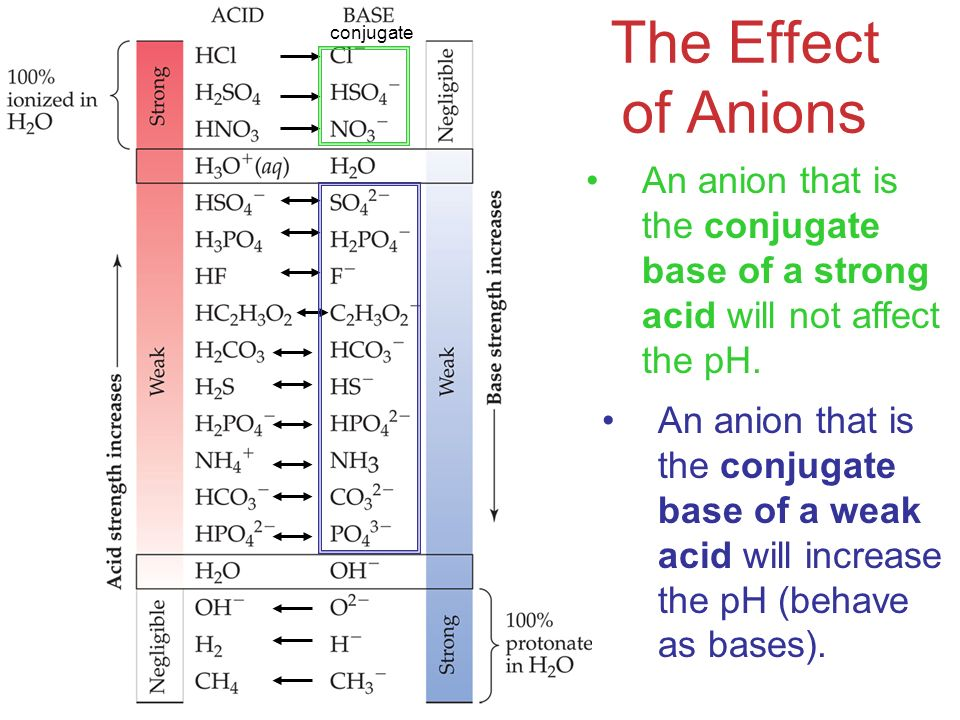 Acids and Bases conjugate The Effect of Anions An anion that is the conjugate base of a weak acid will increase the pH (behave as bases).