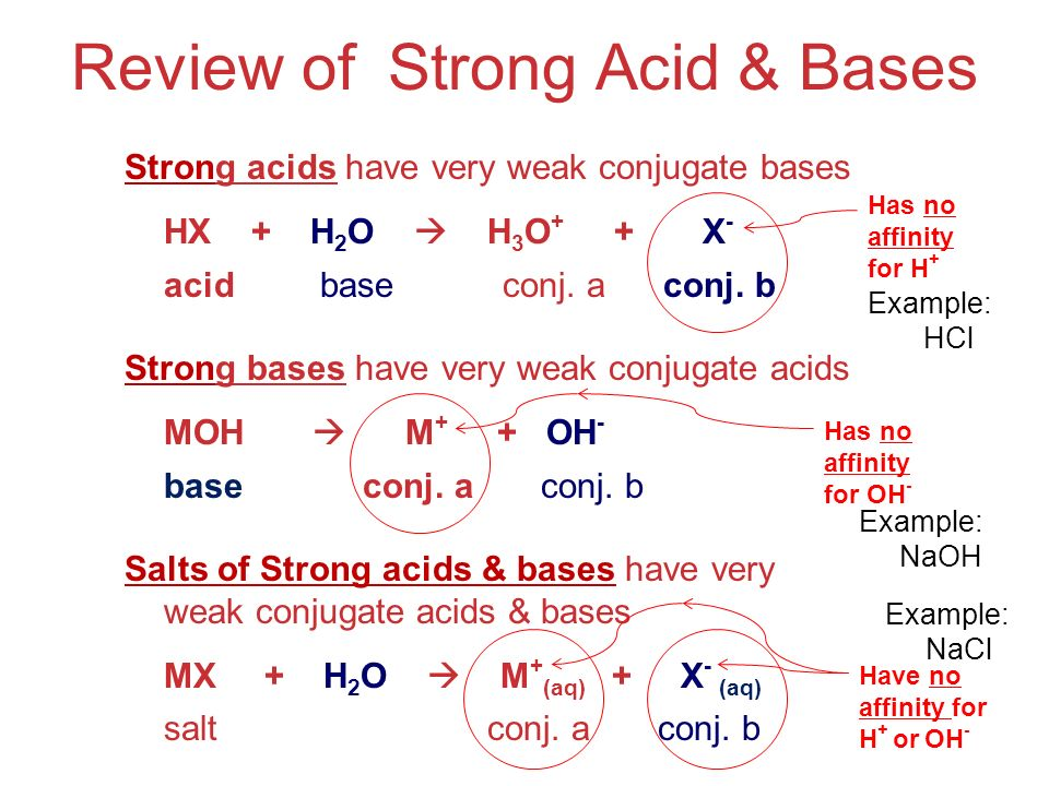 Acids and Bases Review of Strong Acid & Bases Strong acids have very weak conjugate bases HX + H 2 O  H 3 O + + X - acid base conj.