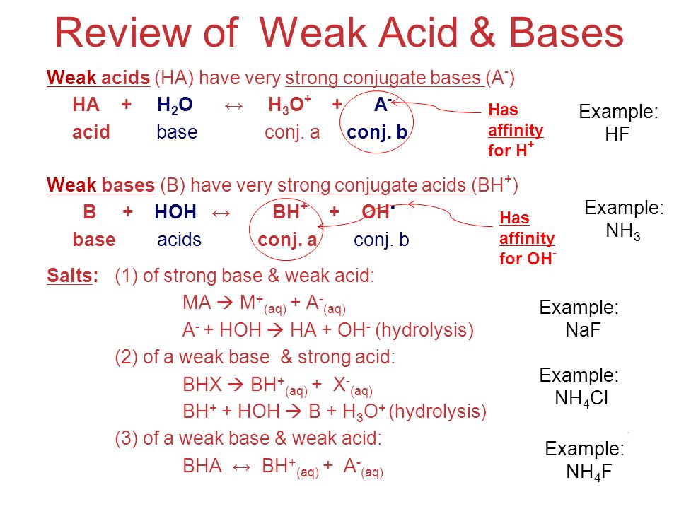 Acids and Bases Salts:(1) of strong base & weak acid: MA  M + (aq) + A - (aq) A - + HOH  HA + OH - (hydrolysis) (2) of a weak base & strong acid: BHX  BH + (aq) + X - (aq) BH + + HOH  B + H 3 O + (hydrolysis) (3) of a weak base & weak acid: BHA ↔ BH + (aq) + A - (aq) Weak acids (HA) have very strong conjugate bases (A - ) HA + H 2 O ↔ H 3 O + + A - acid base conj.