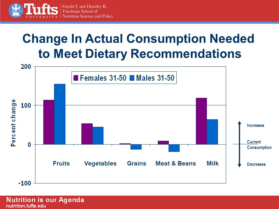 Increases Current Consumption Decreases Fruits Vegetables Grains Meat & Beans Milk Change In Actual Consumption Needed to Meet Dietary Recommendations