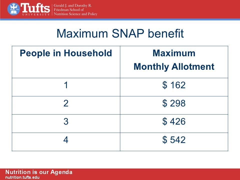 Maximum SNAP benefit People in HouseholdMaximum Monthly Allotment 1$ 162 2$ 298 3$ 426 4$ 542