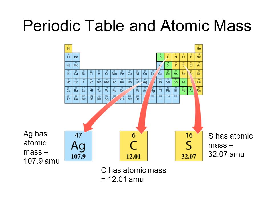 Periodic Table and Atomic Mass Ag has atomic mass = amu C has atomic mass = amu S has atomic mass = amu