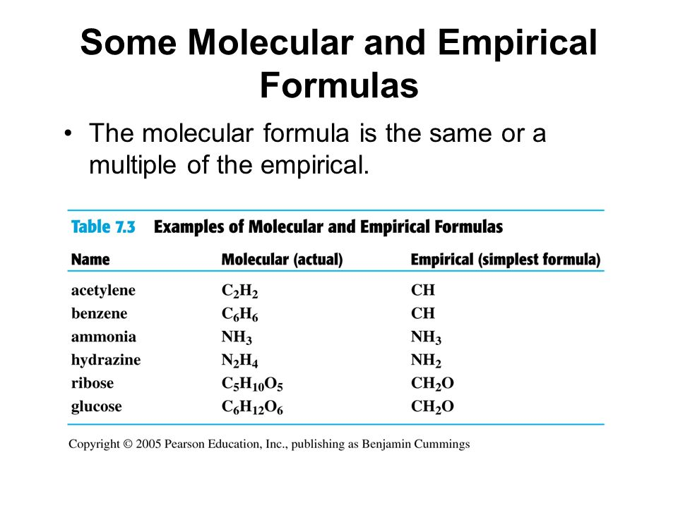 Some Molecular and Empirical Formulas The molecular formula is the same or a multiple of the empirical.