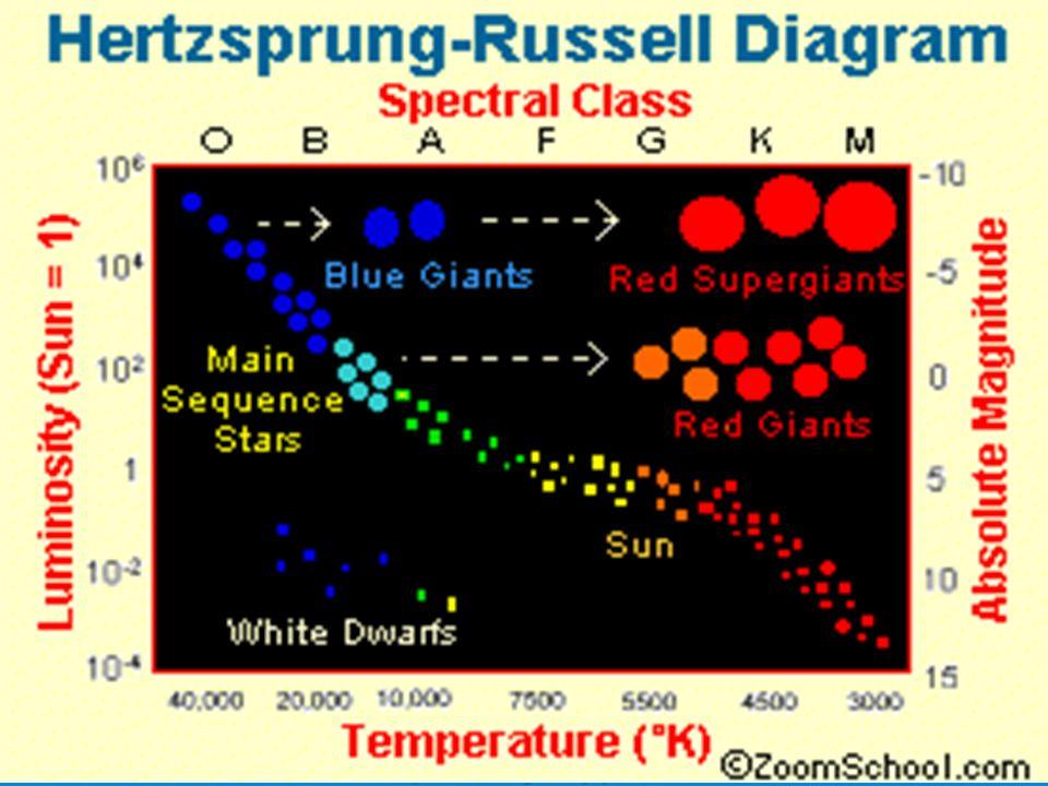 Hertzsprung russell diagram a plot of the luminosity as a function 4 ccuart Gallery
