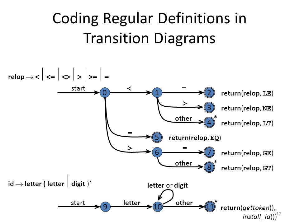 17 Coding Regular Definitions in Transition Diagrams return(relop, LE ) return(relop, NE ) return(relop, LT ) return(relop, EQ ) return(relop, GE ) return(relop, GT ) start < = > = > = other * * 9 startletter *other letter or digit return(gettoken(), install_id()) relop   >  >=  = id  letter ( letter  digit ) *