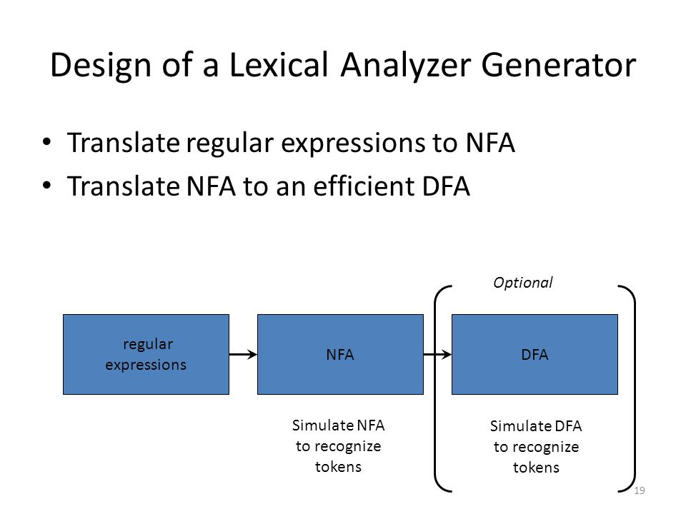 19 Design of a Lexical Analyzer Generator Translate regular expressions to NFA Translate NFA to an efficient DFA regular expressions NFADFA Simulate NFA to recognize tokens Simulate DFA to recognize tokens Optional