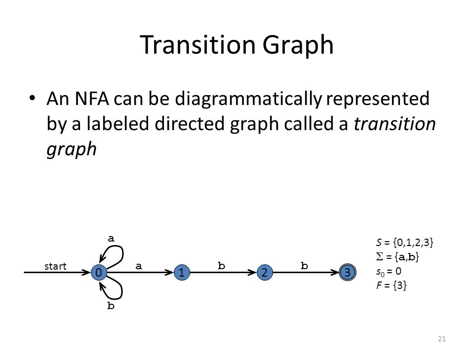 21 Transition Graph An NFA can be diagrammatically represented by a labeled directed graph called a transition graph 0 start a bb a b S = {0,1,2,3}  = { a, b } s 0 = 0 F = {3}