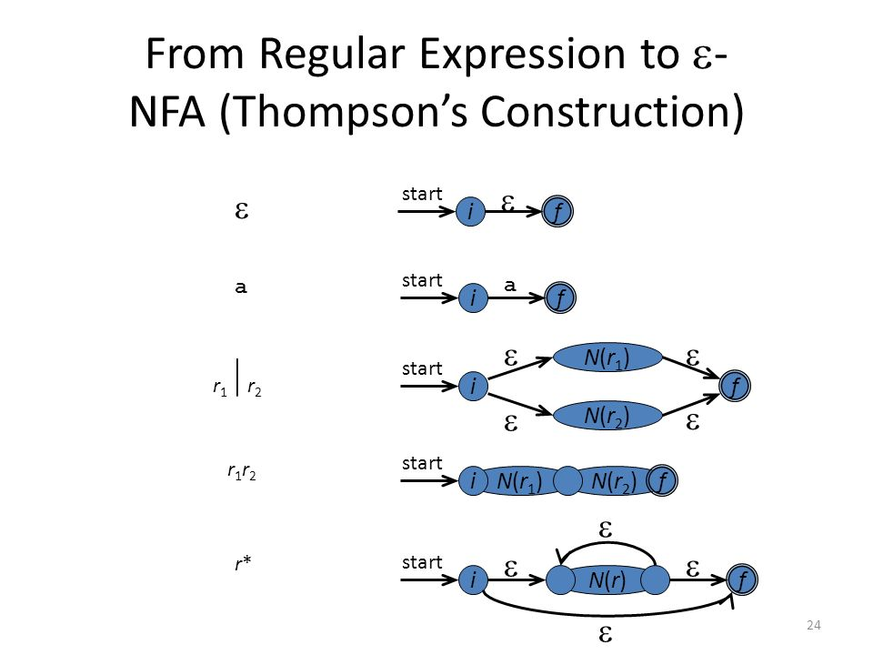 24 N(r2)N(r2)N(r1)N(r1) From Regular Expression to  - NFA (Thompson's Construction) f i  f a i f i N(r1)N(r1) N(r2)N(r2) start     f i N(r)N(r) f i    a r1r2r1r2 r1r2r1r2 r*r* 