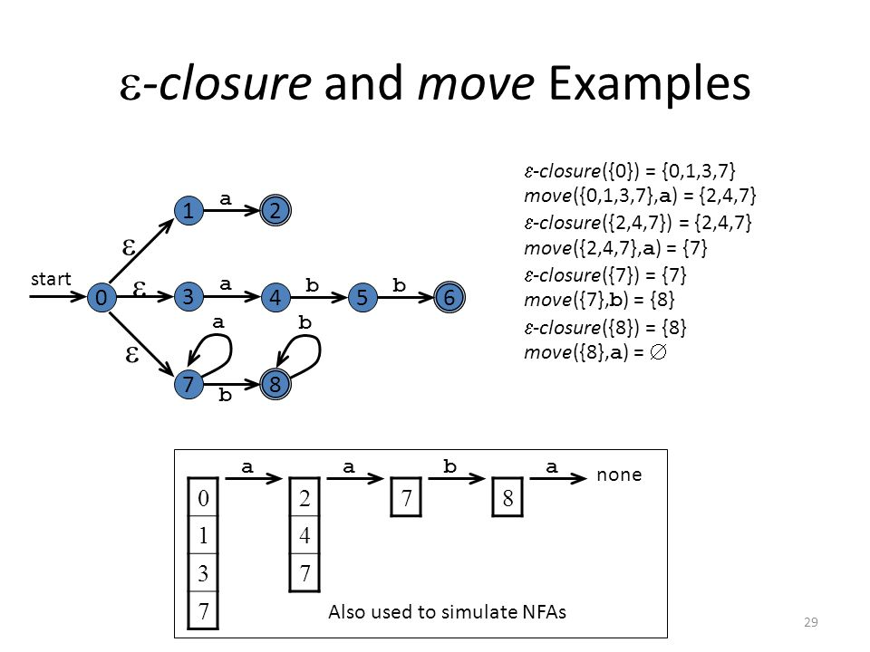 29  -closure and move Examples 2 a 1 6 a 3 45 bb 8 b 7 a b 0 start     -closure({0}) = {0,1,3,7} move({0,1,3,7}, a ) = {2,4,7}  -closure({2,4,7}) = {2,4,7} move({2,4,7}, a ) = {7}  -closure({7}) = {7} move({7}, b ) = {8}  -closure({8}) = {8} move({8}, a ) =  abaa none Also used to simulate NFAs