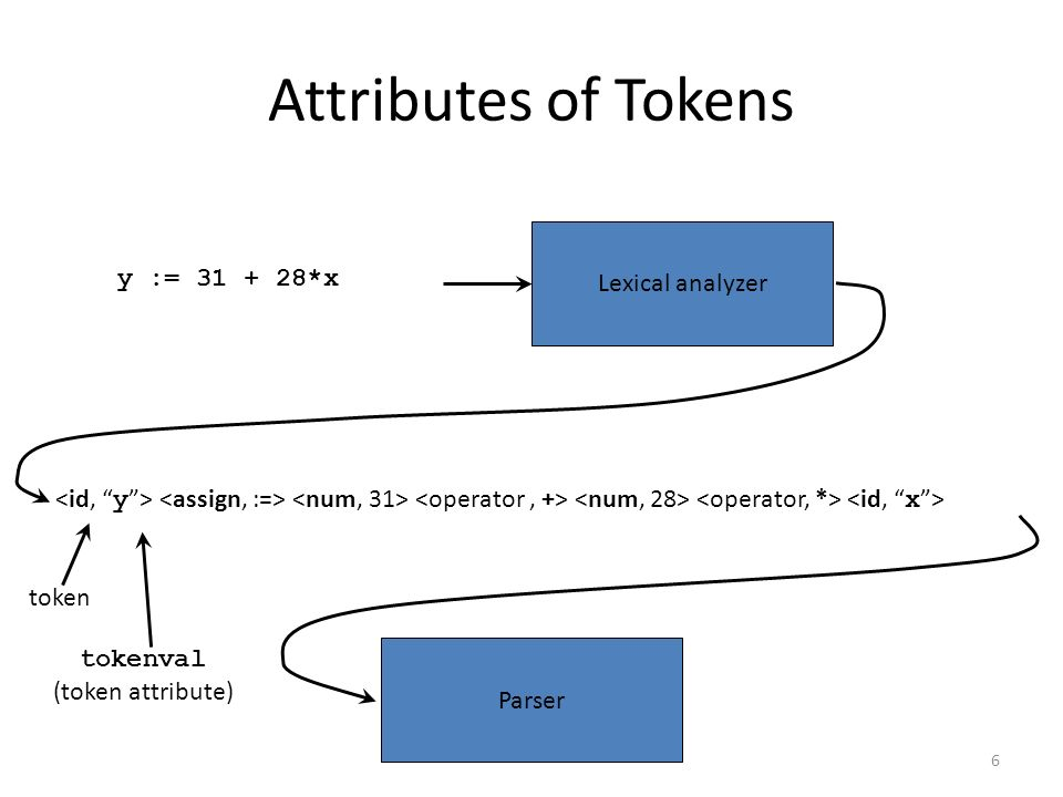 6 Attributes of Tokens Lexical analyzer y := *x Parser token tokenval (token attribute)