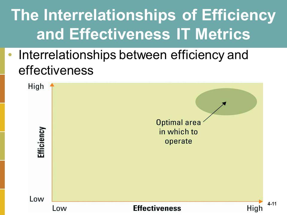 4-11 The Interrelationships of Efficiency and Effectiveness IT Metrics Interrelationships between efficiency and effectiveness