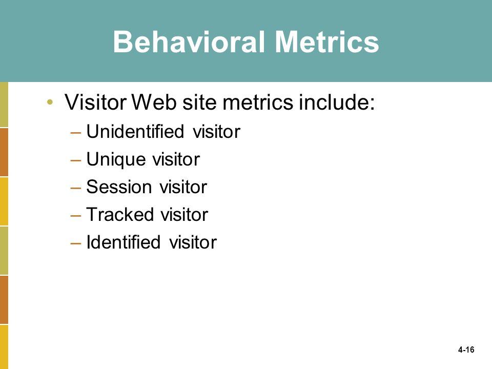 4-16 Behavioral Metrics Visitor Web site metrics include: –Unidentified visitor –Unique visitor –Session visitor –Tracked visitor –Identified visitor