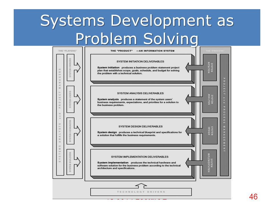 Lecture 2 systems development process ppt download 46 is 531 lecture 246 systems development as problem solving malvernweather Gallery